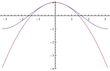 Cosine and its approximation